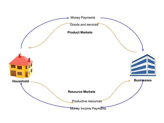 12 the circular flow of economics personal finance according to the diagram in which markets do businesses give money income payments to households in exchange for their productive resources ccuart Images
